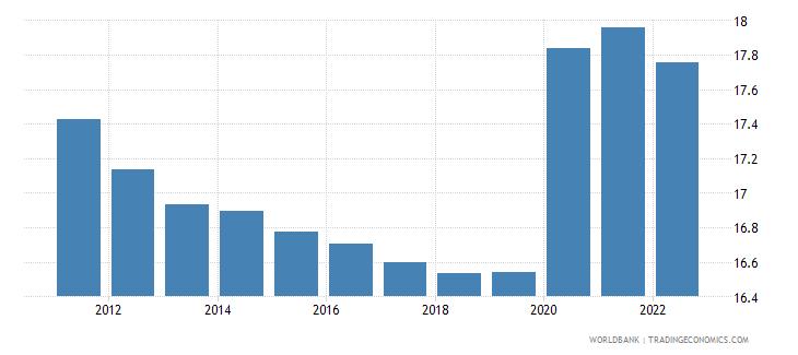 haiti unemployment female percent of female labor force wb data