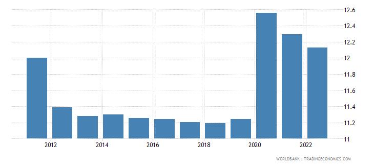 haiti unemployment male percent of male labor force wb data