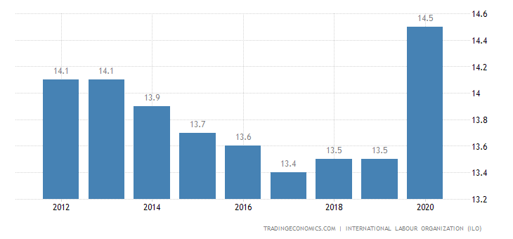 Haiti Unemployment Rate