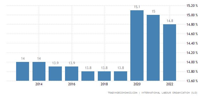 Haiti Unemployment Rate 1982 2019 Data 2020 2022 Forecast