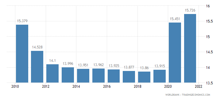 haiti unemployment total percent of total labor force wb data