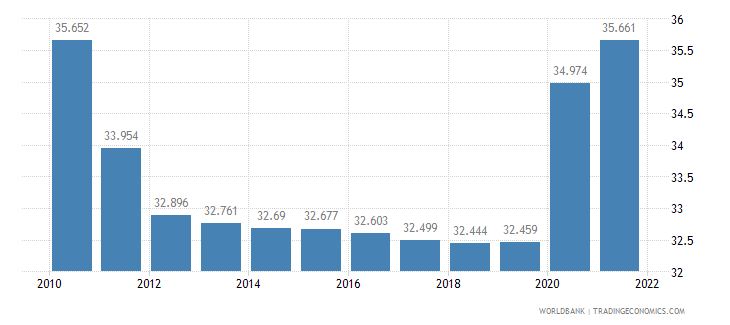 haiti unemployment youth total percent of total labor force ages 15 24 wb data