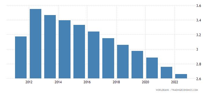 haiti urban population growth annual percent wb data