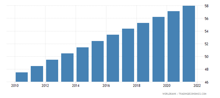 haiti urban population percent of total wb data