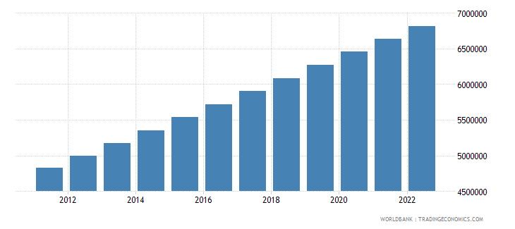 haiti urban population wb data