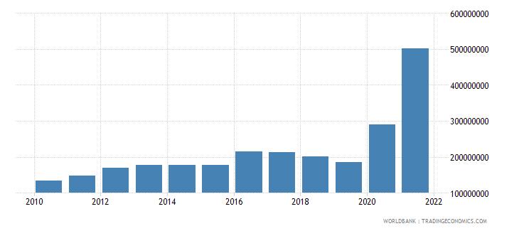 haiti use of imf credit dod us dollar wb data