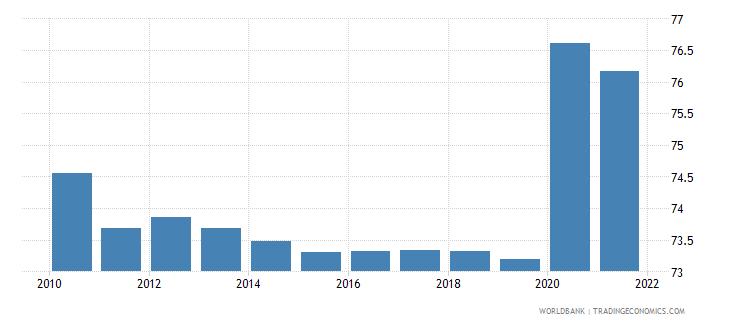 haiti vulnerable employment total percent of total employment wb data