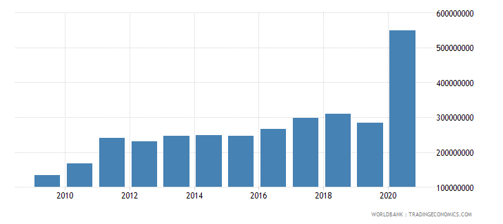 haiti workers remittances and compensation of employees paid us dollar wb data