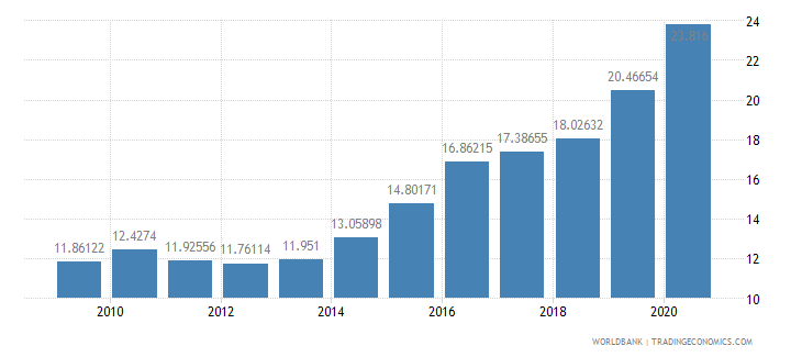 haiti workers remittances and compensation of employees received percent of gdp wb data