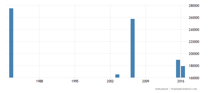 haiti youth illiterate population 15 24 years male number wb data
