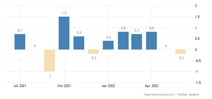 Trading Economics 20 Million Indicators From 196 Countries