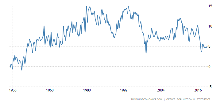 United Kingdom Household Saving Ratio