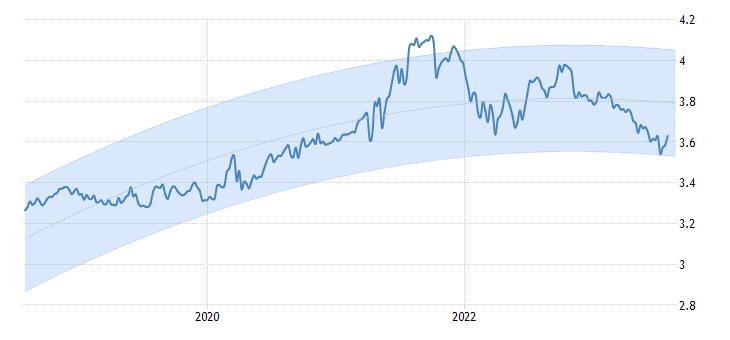 Pronóstico Tipo de Cambio Dólar Perú
