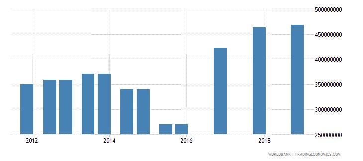 honduras 03_official bilateral loans total wb data