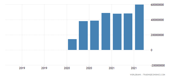 honduras 07_multilateral loans imf wb data