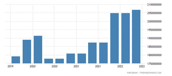 honduras 09_insured export credit exposures berne union wb data