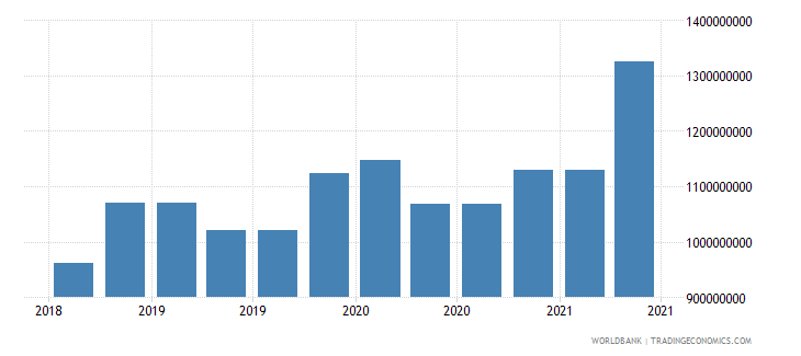 honduras 10_insured export credit exposures short term bu wb data