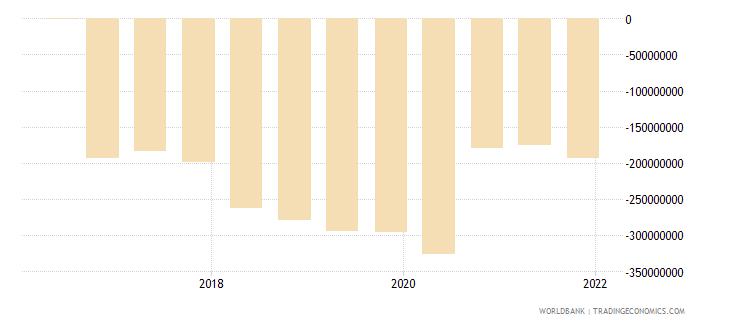 honduras 15_debt securities held by nonresidents total short term wb data