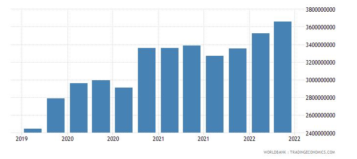 honduras 22_liabilities to bis banks locational total wb data