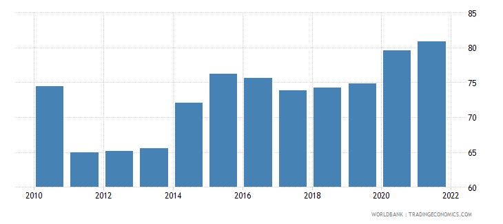 honduras 5 bank asset concentration wb data