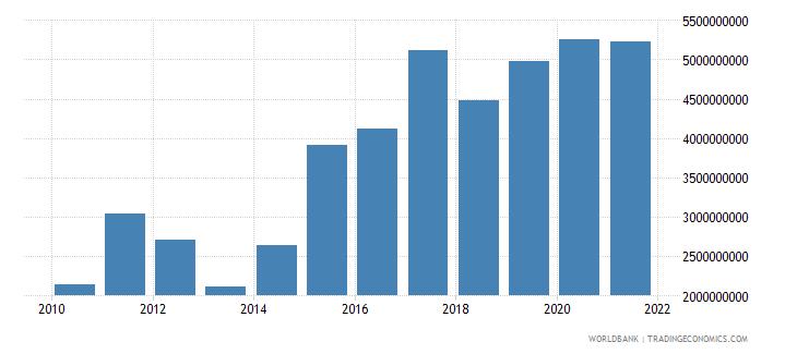 honduras adjusted net savings excluding particulate emission damage us dollar wb data