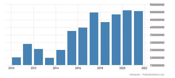 honduras adjusted net savings including particulate emission damage us dollar wb data
