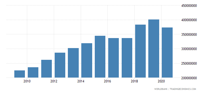 honduras adjusted savings carbon dioxide damage us dollar wb data
