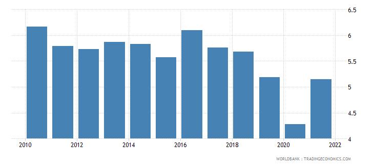 honduras adjusted savings consumption of fixed capital percent of gni wb data