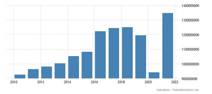 honduras adjusted savings consumption of fixed capital us dollar wb data