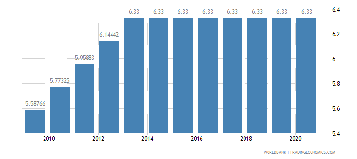 honduras adjusted savings education expenditure percent of gni wb data