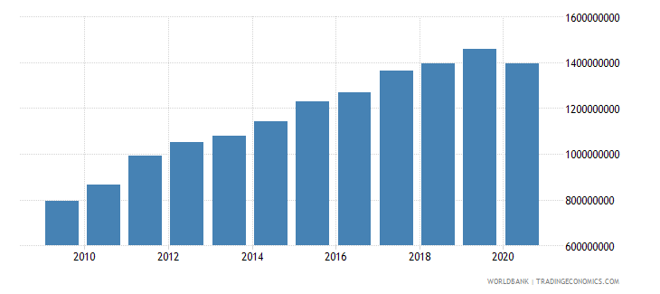honduras adjusted savings education expenditure us dollar wb data