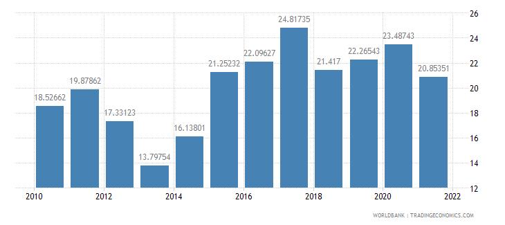 honduras adjusted savings gross savings percent of gni wb data