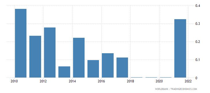 honduras adjusted savings mineral depletion percent of gni wb data