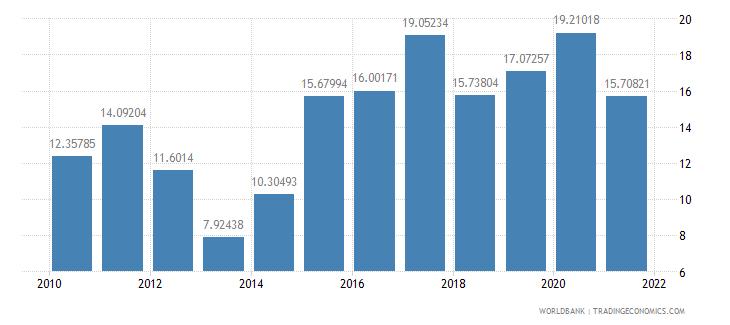 honduras adjusted savings net national savings percent of gni wb data