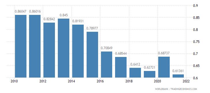 honduras adjusted savings particulate emission damage percent of gni wb data