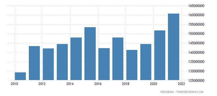 honduras adjusted savings particulate emission damage us dollar wb data