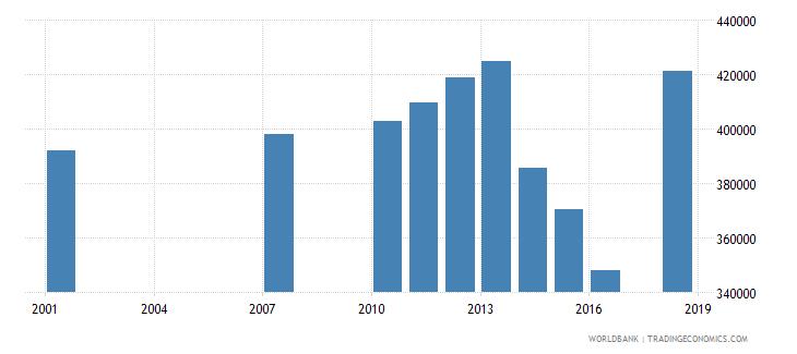 honduras adult illiterate population 15 years female number wb data