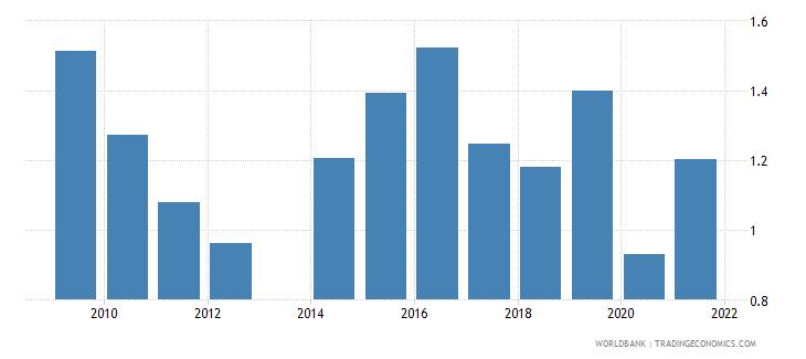 honduras agricultural raw materials exports percent of merchandise exports wb data