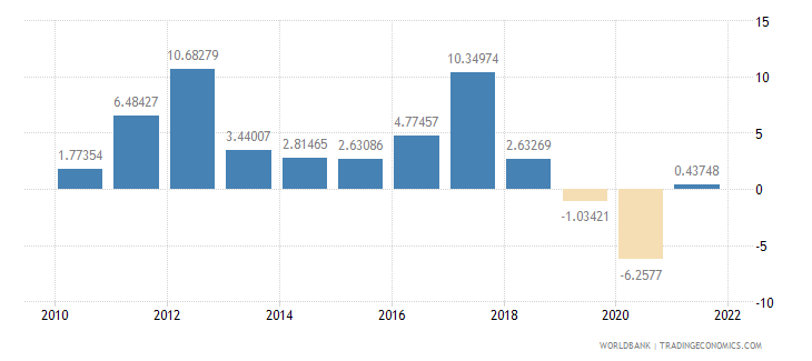 honduras agriculture value added annual percent growth wb data