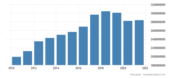 honduras agriculture value added constant 2000 us dollar wb data