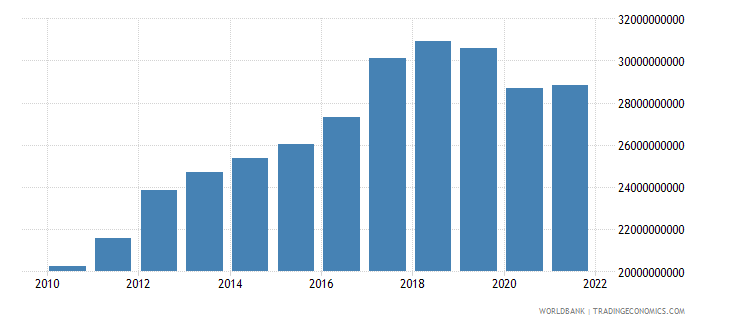 honduras agriculture value added constant lcu wb data
