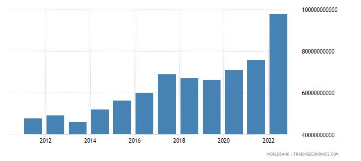 honduras agriculture value added current lcu wb data