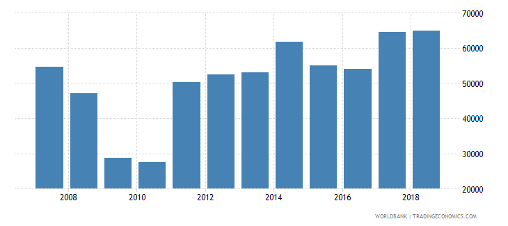 honduras aquaculture production metric tons wb data