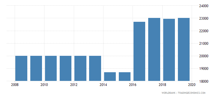 honduras armed forces personnel total wb data