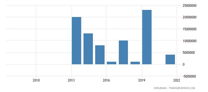 honduras arms imports constant 1990 us dollar wb data