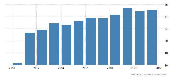 honduras atms per 100000 adults gfd wb data