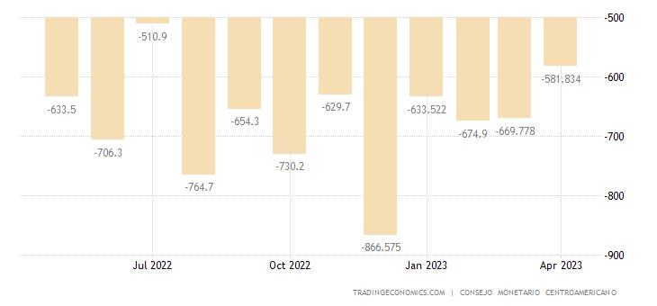 Honduras Balance of Trade