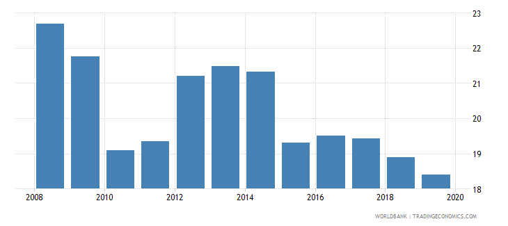 honduras bank branches per 100000 adults wb data