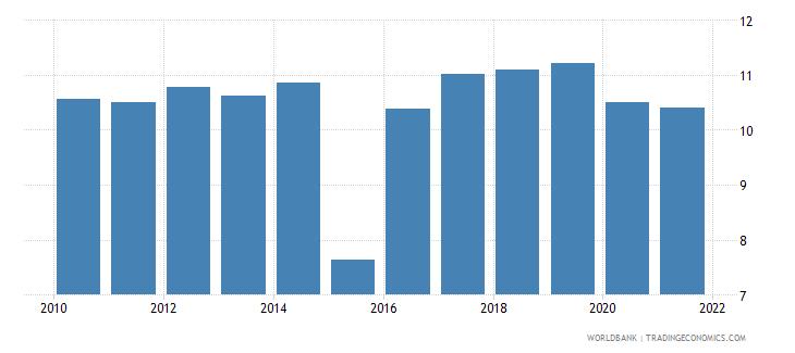 honduras bank capital to assets ratio percent wb data