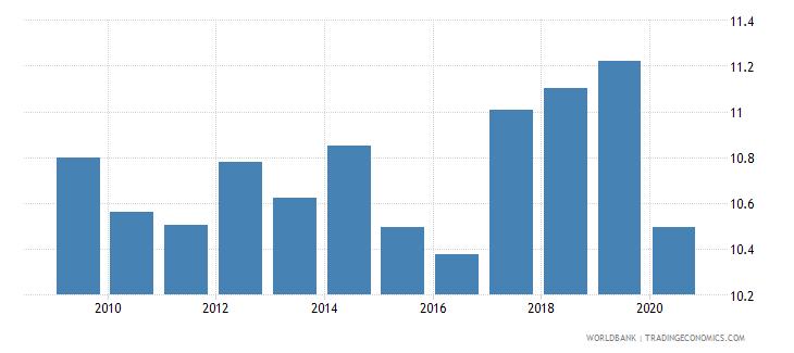 honduras bank capital to total assets percent wb data